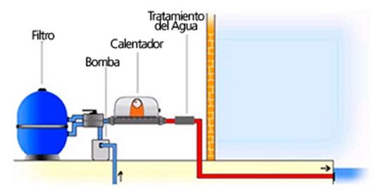 calefaccion electrica piscinas